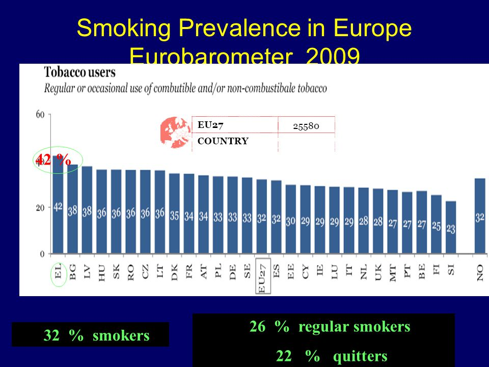 Smoking Prevalence in Europe Eurobarometer 2009