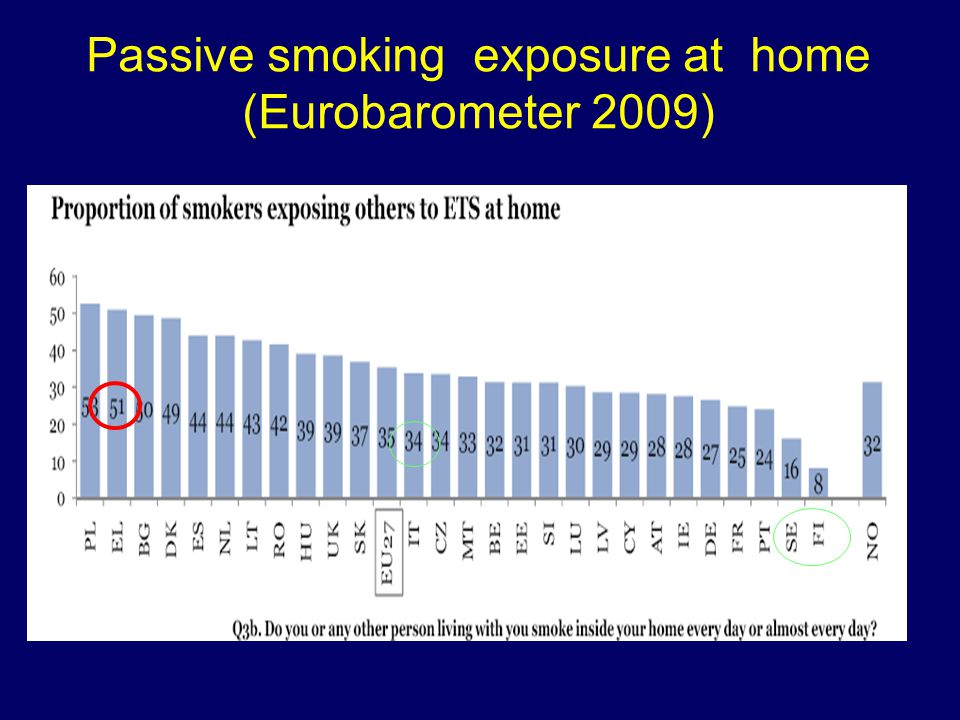 Passive smoking exposure at home (Eurobarometer 2009)