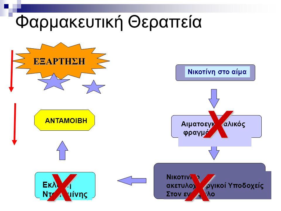 X X X Φαρμακευτική Θεραπεία ΕΞΑΡΤΗΣΗ Εκλυση Ντοπαμίνης