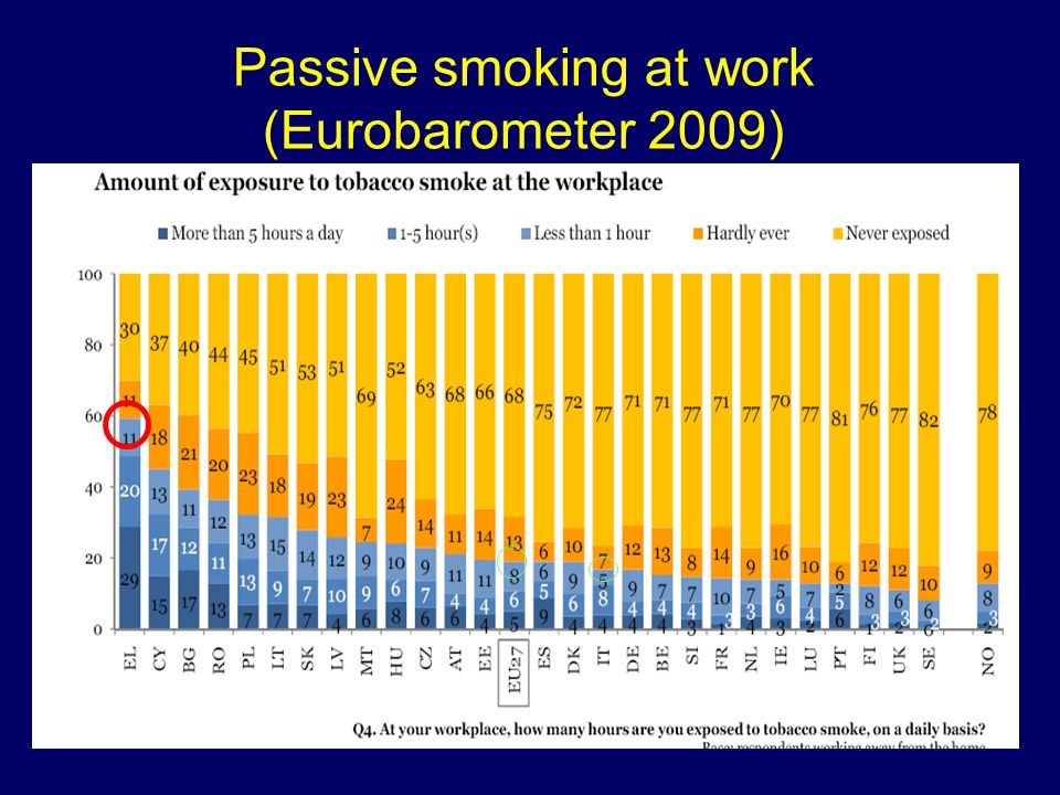 Passive smoking at work (Eurobarometer 2009)