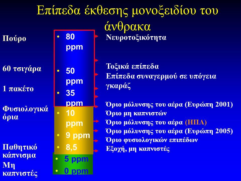 Επίπεδα έκθεσης μονοξειδίου του άνθρακα