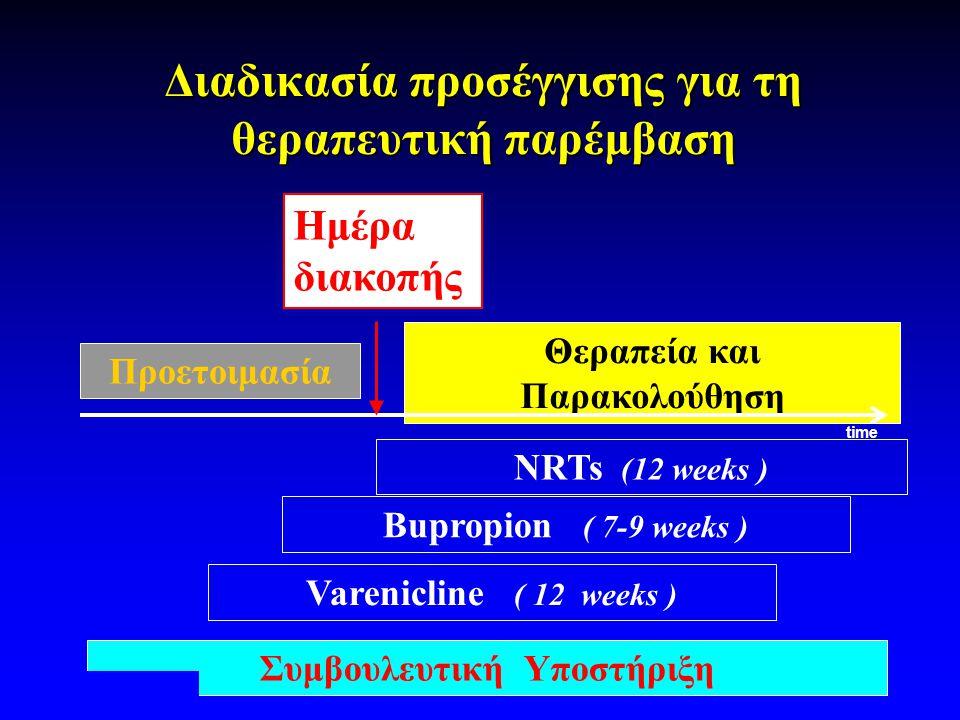 Διαδικασία προσέγγισης για τη θεραπευτική παρέμβαση