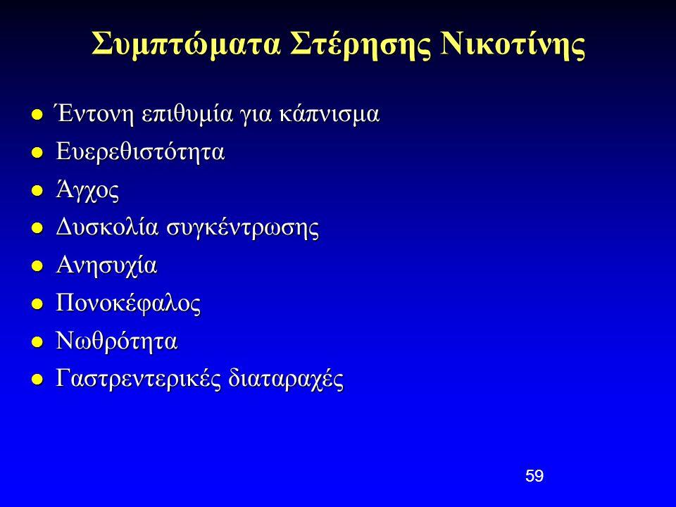 Συμπτώματα Στέρησης Νικοτίνης