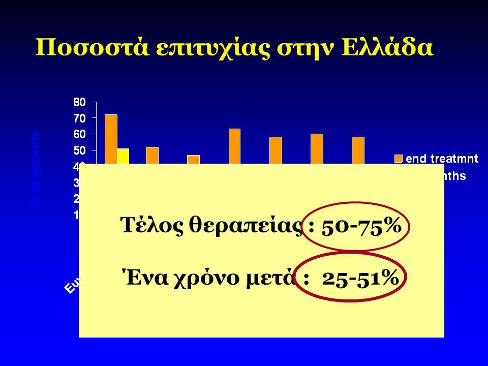 Ποσοστά επιτυχίας στην Ελλάδα