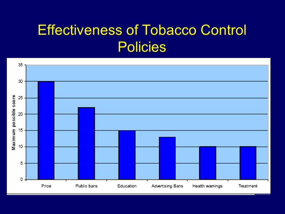 Effectiveness of Tobacco Control Policies Tobacco Control Scale