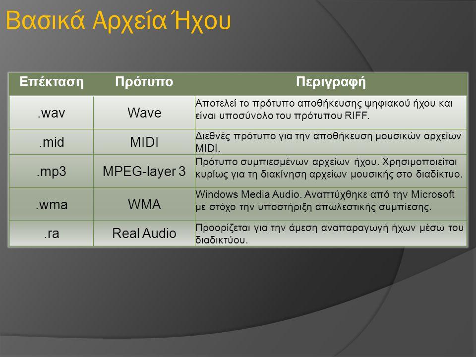 Βασικά Αρχεία Ήχου Επέκταση Πρότυπο Περιγραφή .wav Wave .mid MIDI .mp3