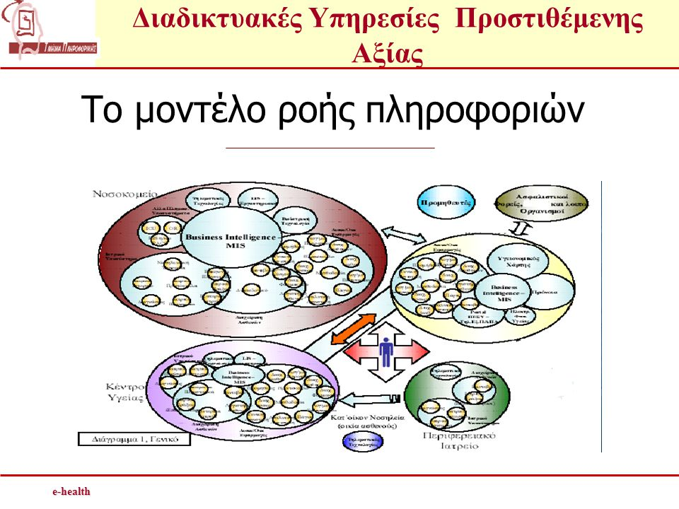 Το μοντέλο ροής πληροφοριών