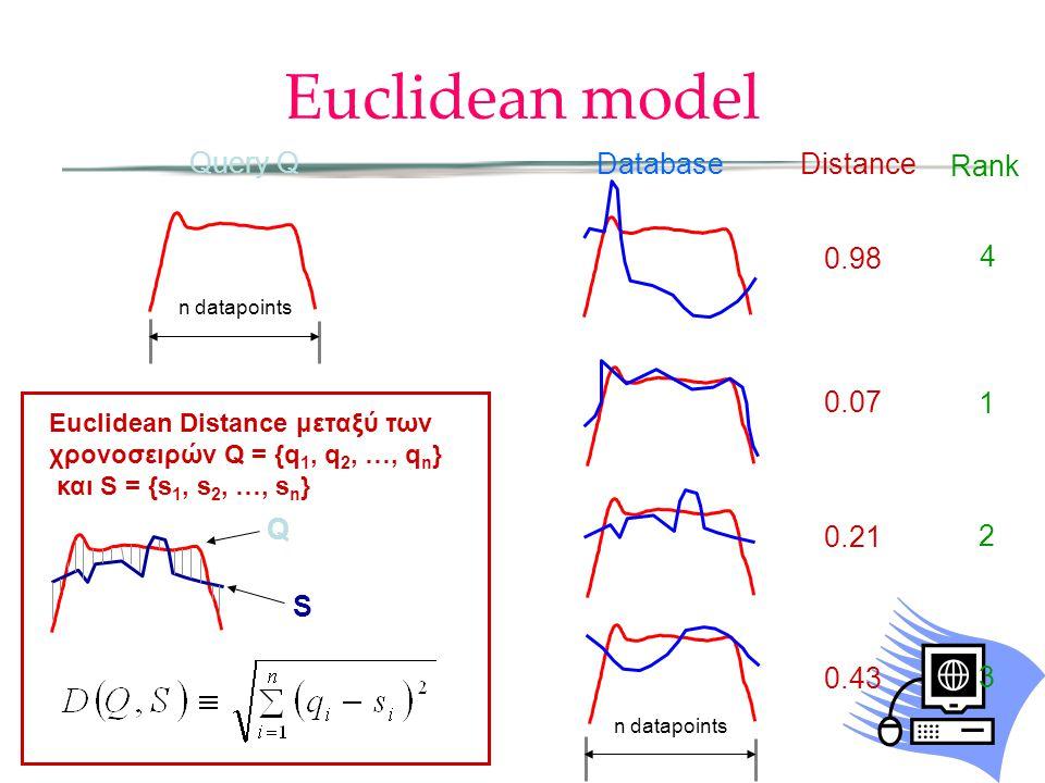 Euclidean model Query Q Database Distance 0.98 0.07 0.21 0.43 Rank 4 1