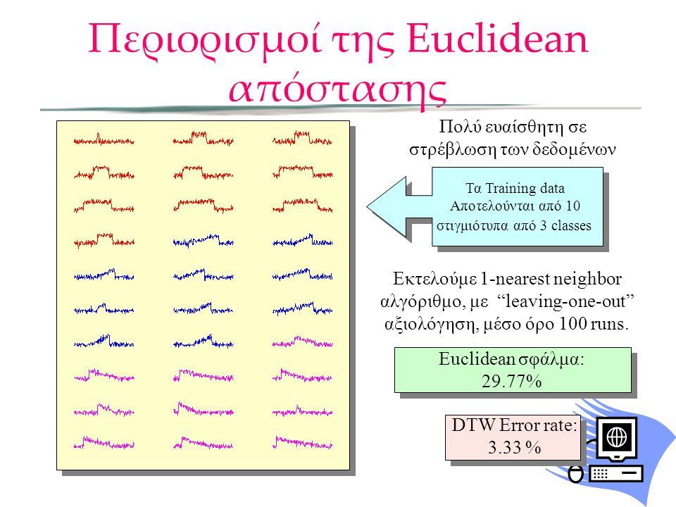Περιορισμοί της Euclidean απόστασης