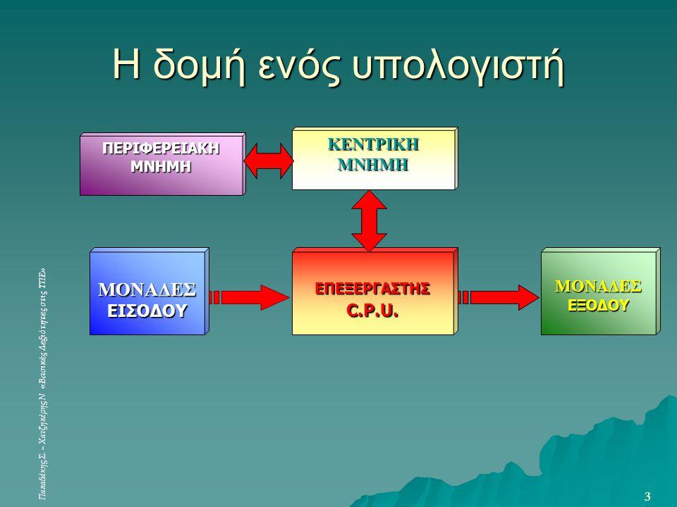 H δομή ενός υπολογιστή ΜΟΝΑΔΕΣ ΚΕΝΤΡΙΚΗ ΜΝΗΜΗ ΕΙΣΟΔΟΥ C.P.U.