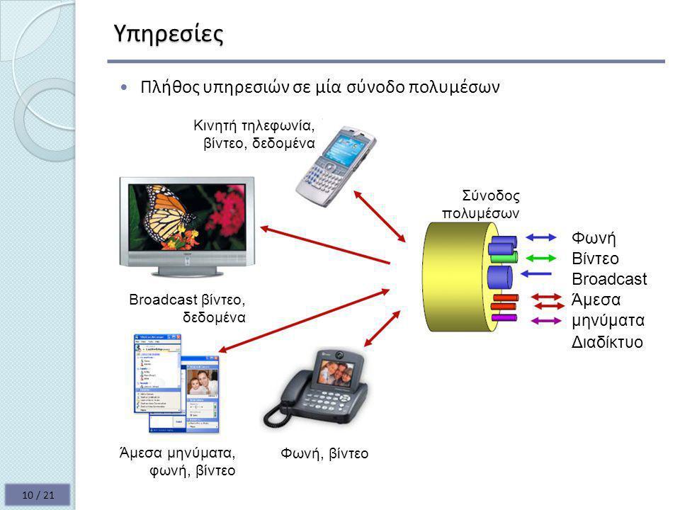 Υπηρεσίες Πλήθος υπηρεσιών σε μία σύνοδο πολυμέσων Φωνή Βίντεο