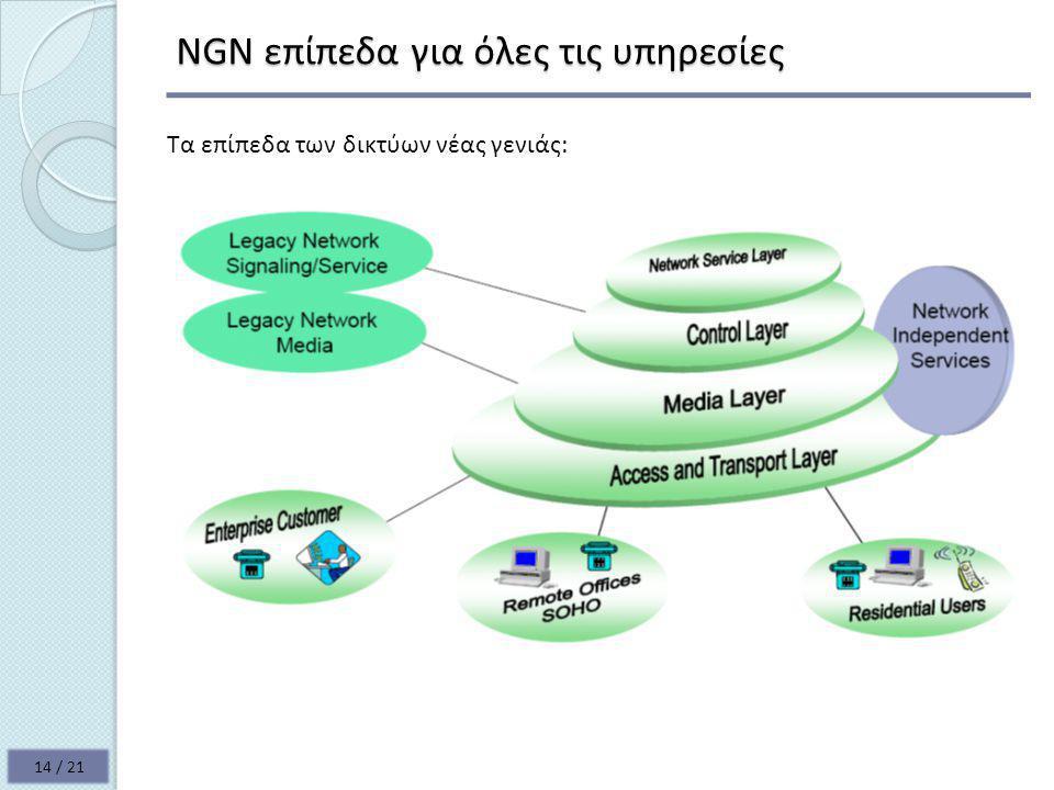 NGN επίπεδα για όλες τις υπηρεσίες