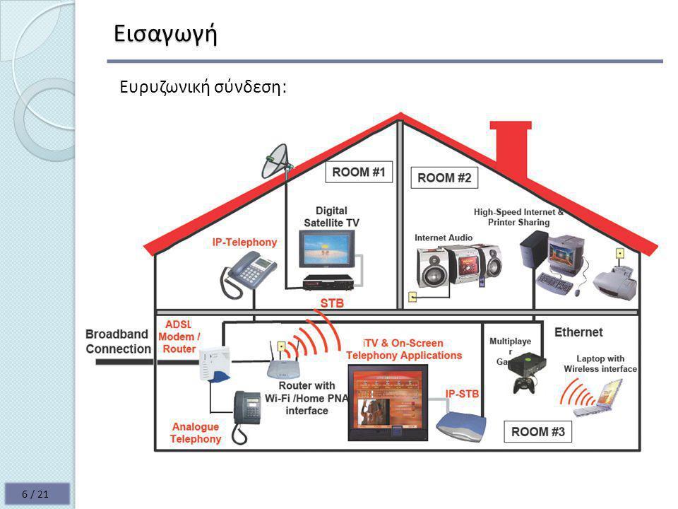 Εισαγωγή Ευρυζωνική σύνδεση:
