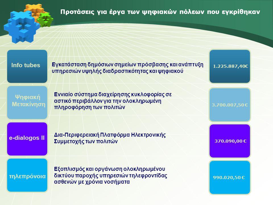 Προτάσεις για έργα των ψηφιακών πόλεων που εγκρίθηκαν