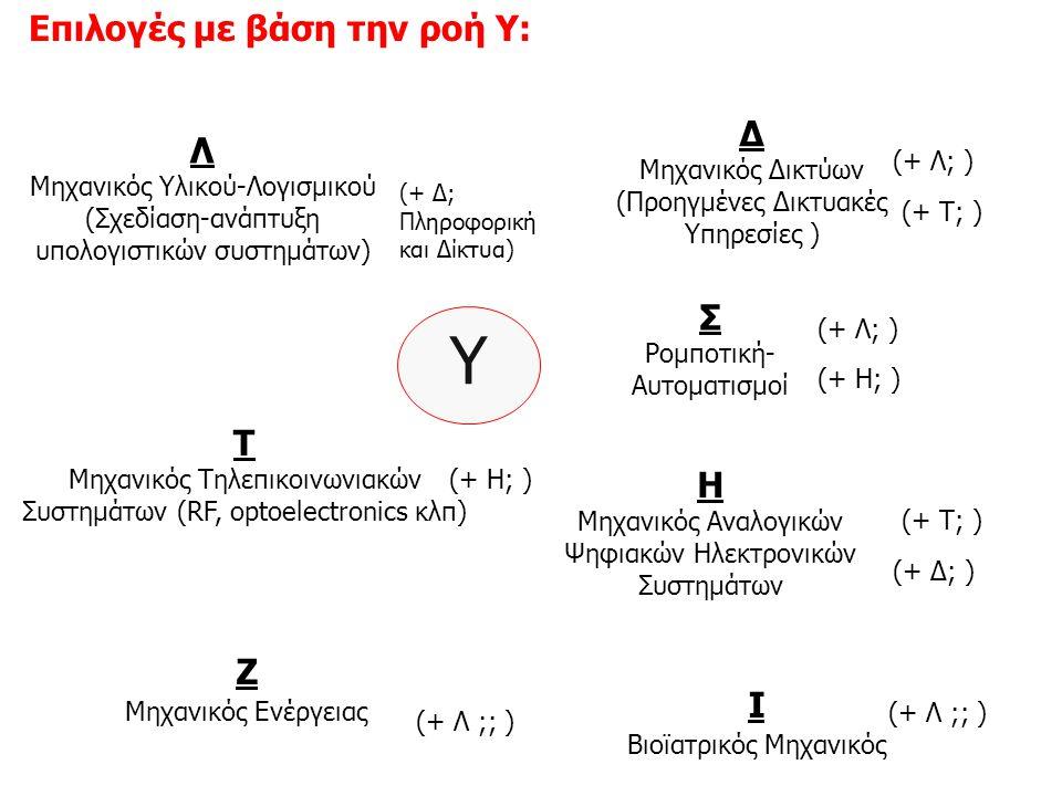 Υ Επιλογές με βάση την ροή Υ: Δ Λ Σ Τ H Z Ι