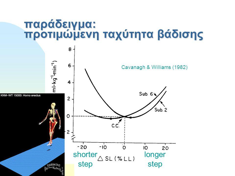 παράδειγμα: προτιμώμενη ταχύτητα βάδισης