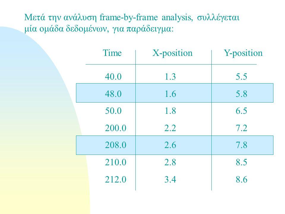 Μετά την ανάλυση frame-by-frame analysis, συλλέγεται μία ομάδα δεδομένων, για παράδειγμα: