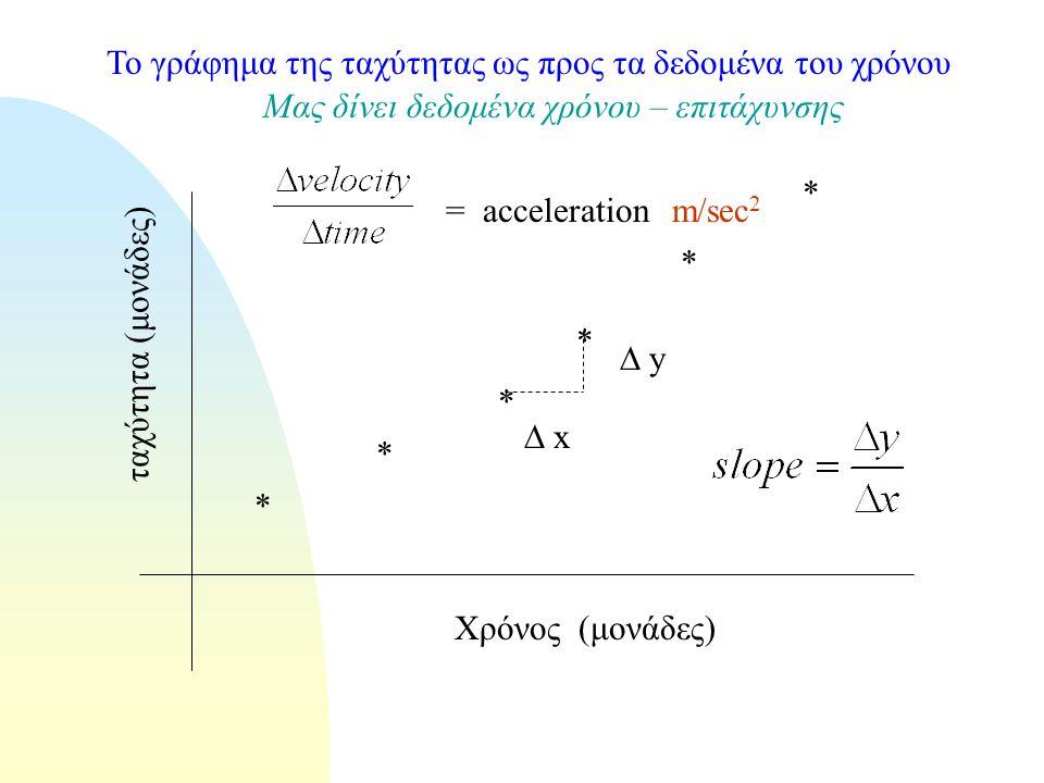 Το γράφημα της ταχύτητας ως προς τα δεδομένα του χρόνου