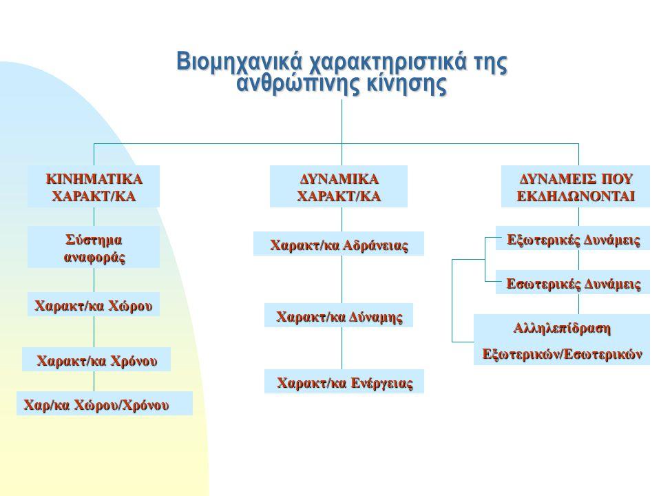 Βιομηχανικά χαρακτηριστικά της ανθρώπινης κίνησης
