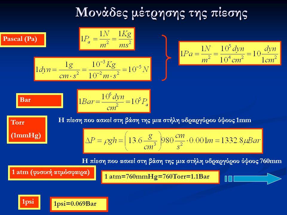 Μονάδες μέτρησης της πίεσης