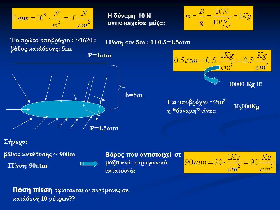 Το πρώτο υποβρύχιο : ~1620 : βάθος κατάδυσης: 5m.