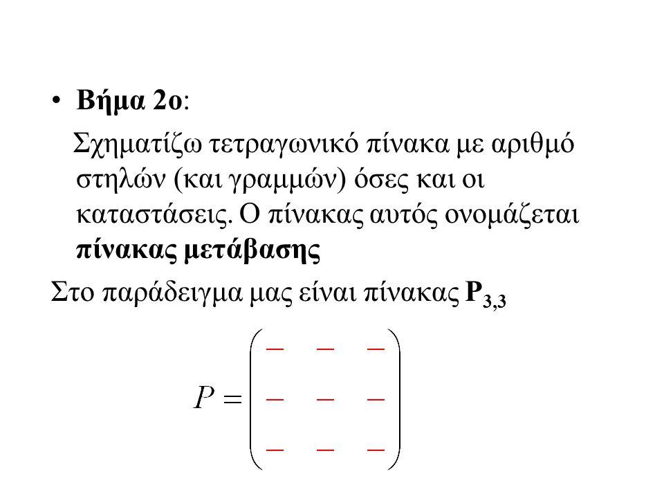 Βήμα 2ο: Σχηματίζω τετραγωνικό πίνακα με αριθμό στηλών (και γραμμών) όσες και οι καταστάσεις. Ο πίνακας αυτός ονομάζεται πίνακας μετάβασης.