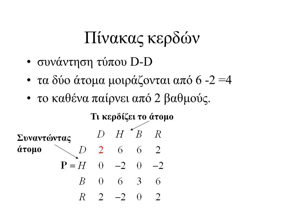 Πίνακας κερδών συνάντηση τύπου D-D