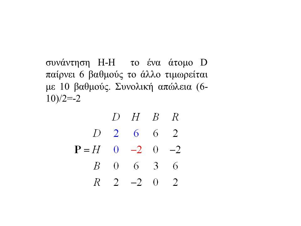 συνάντηση Η-H το ένα άτομο D παίρνει 6 βαθμούς το άλλο τιμωρείται με 10 βαθμούς.