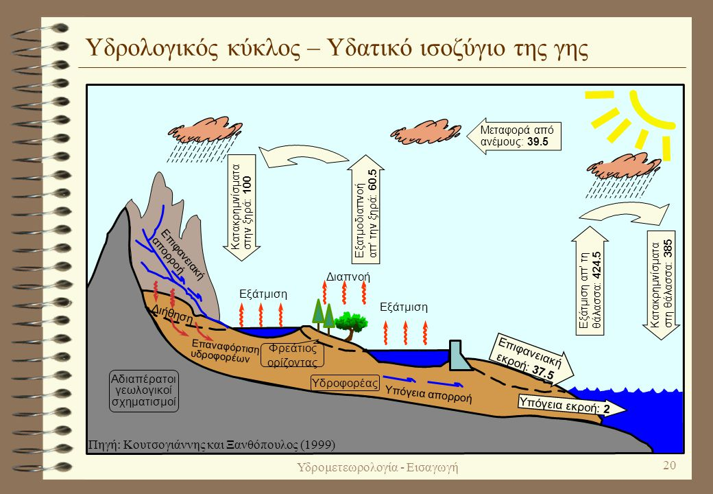Υδρολογικός κύκλος – Υδατικό ισοζύγιο της γης