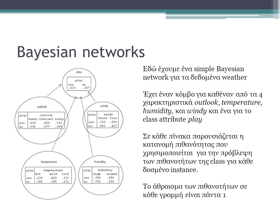 Bayesian networks Εδώ έχουμε ένα simple Bayesian network για τα δεδομένα weather.
