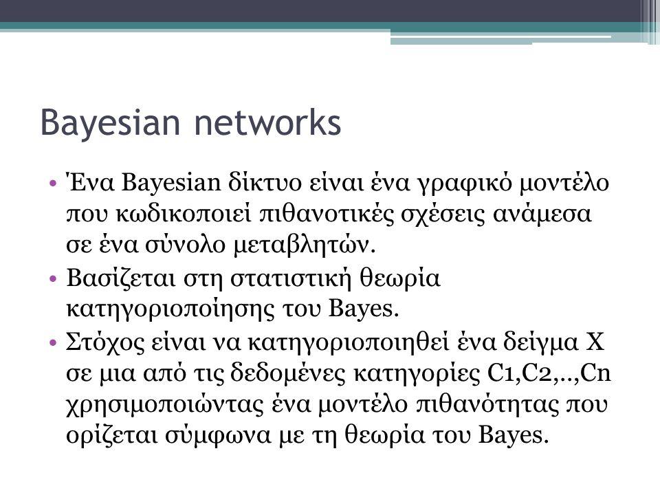 Bayesian networks Ένα Bayesian δίκτυο είναι ένα γραφικό μοντέλο που κωδικοποιεί πιθανοτικές σχέσεις ανάμεσα σε ένα σύνολο μεταβλητών.