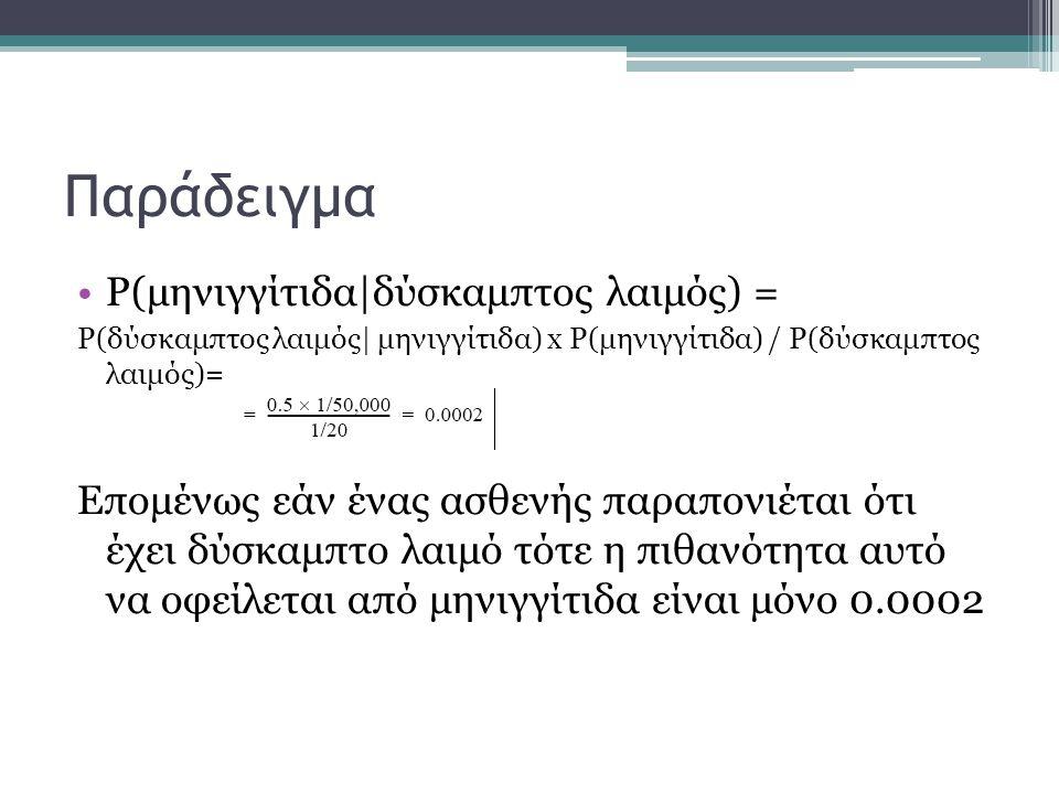 Παράδειγμα P(μηνιγγίτιδα|δύσκαμπτος λαιμός) =