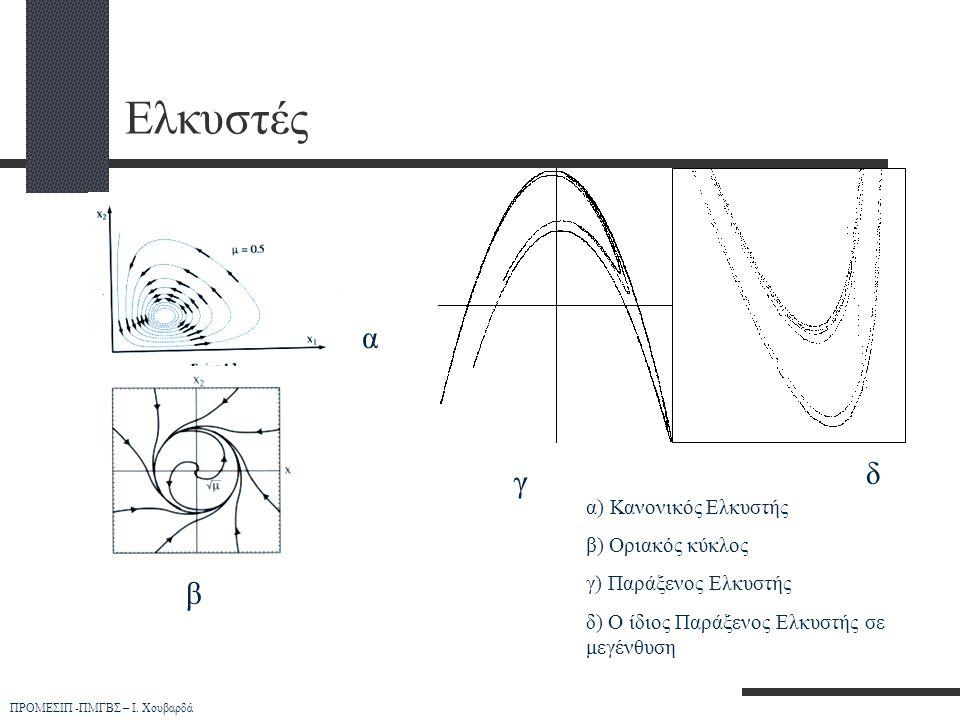 Ελκυστές α δ γ β α) Κανονικός Ελκυστής β) Οριακός κύκλος