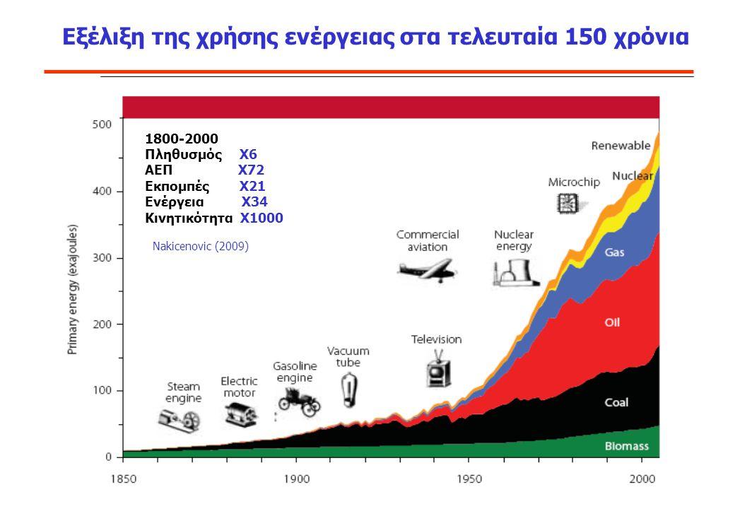 Εξέλιξη της χρήσης ενέργειας στα τελευταία 150 χρόνια