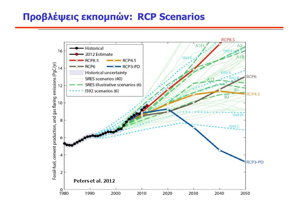 Προβλέψεις εκπομπών: RCP Scenarios