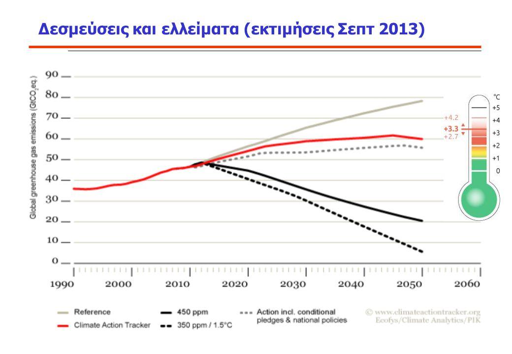 Δεσμεύσεις και ελλείματα (εκτιμήσεις Σεπτ 2013)