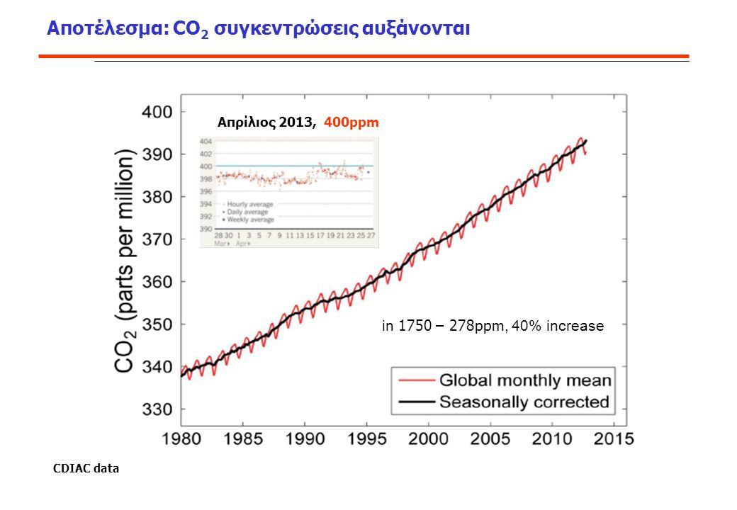 Αποτέλεσμα: CO2 συγκεντρώσεις αυξάνονται