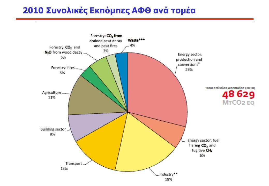 2010 Συνολικές Εκπόμπες ΑΦΘ ανά τομέα