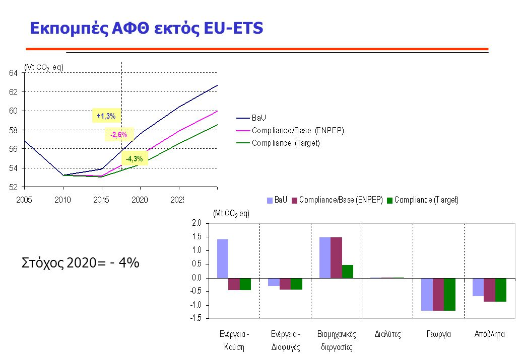 Εκπομπές ΑΦΘ εκτός EU-ETS