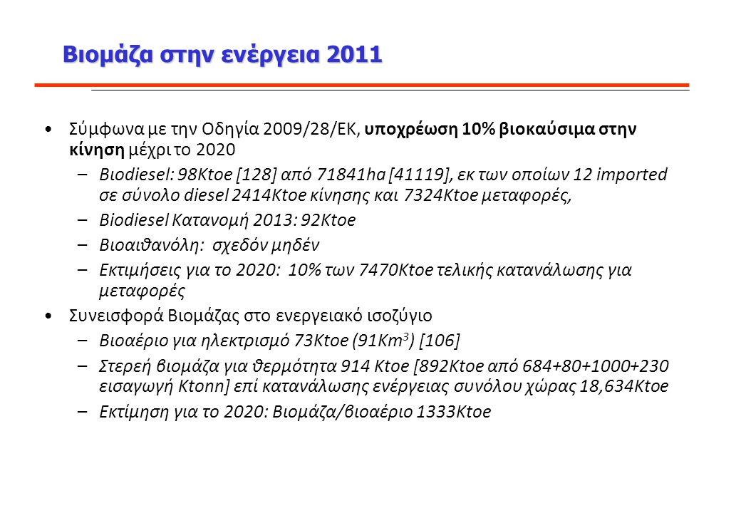 Βιομάζα στην ενέργεια 2011 Σύμφωνα με την Οδηγία 2009/28/ΕΚ, υποχρέωση 10% βιοκαύσιμα στην κίνηση μέχρι το 2020.