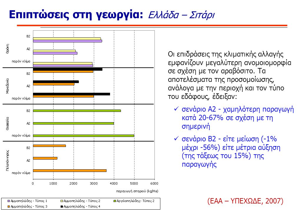Επιπτώσεις στη γεωργία: Ελλάδα – Σιτάρι