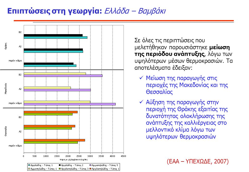 Επιπτώσεις στη γεωργία: Ελλάδα – Βαμβάκι