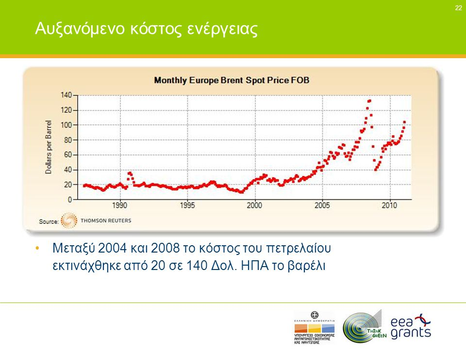 Αυξανόμενο κόστος ενέργειας