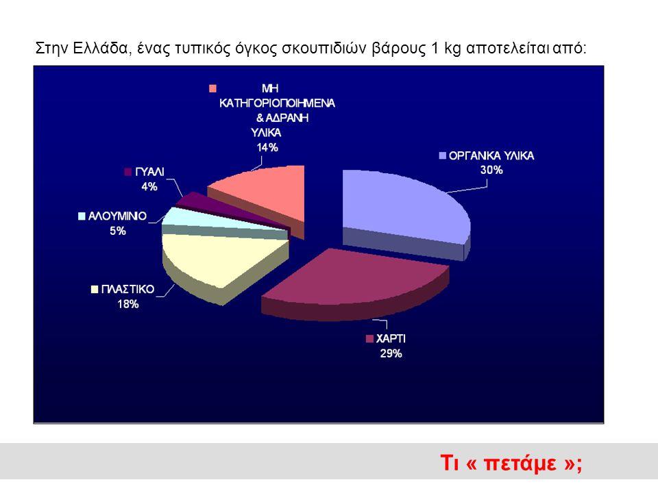 Στην Ελλάδα, ένας τυπικός όγκος σκουπιδιών βάρους 1 kg αποτελείται από: