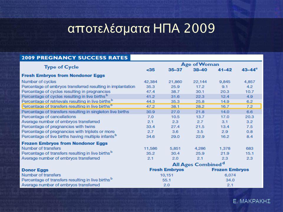 αποτελέσματα ΗΠΑ 2009