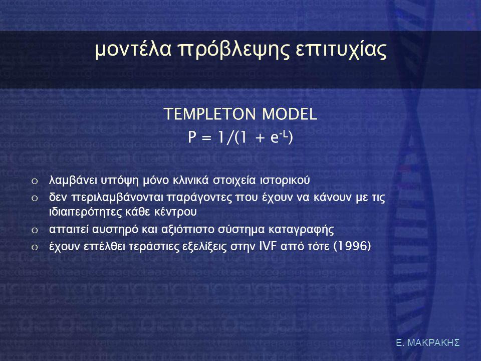 μοντέλα πρόβλεψης επιτυχίας