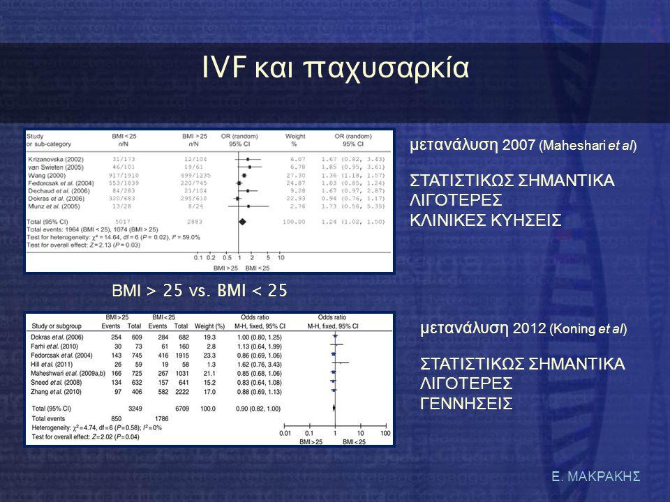 IVF και παχυσαρκία μετανάλυση 2007 (Maheshari et al)