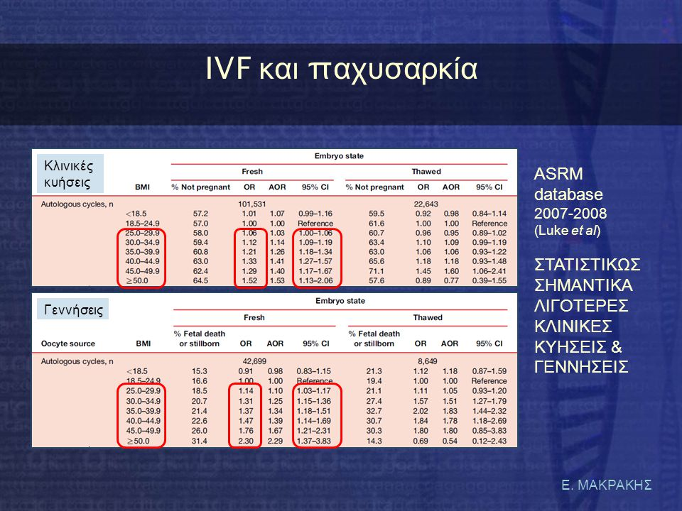IVF και παχυσαρκία ASRM database 2007-2008 (Luke et al)