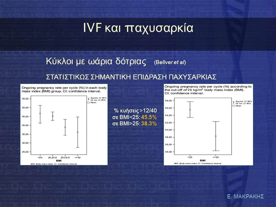 IVF και παχυσαρκία Κύκλοι με ωάρια δότριας (Bellver et al)