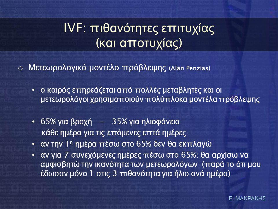 IVF: πιθανότητες επιτυχίας (και αποτυχίας)